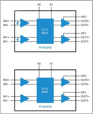 TF10CP02   High Speed LVDS   HS-LVDS